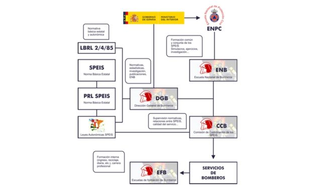 Esquema de regulación de los Cuerpos de Bomberos
